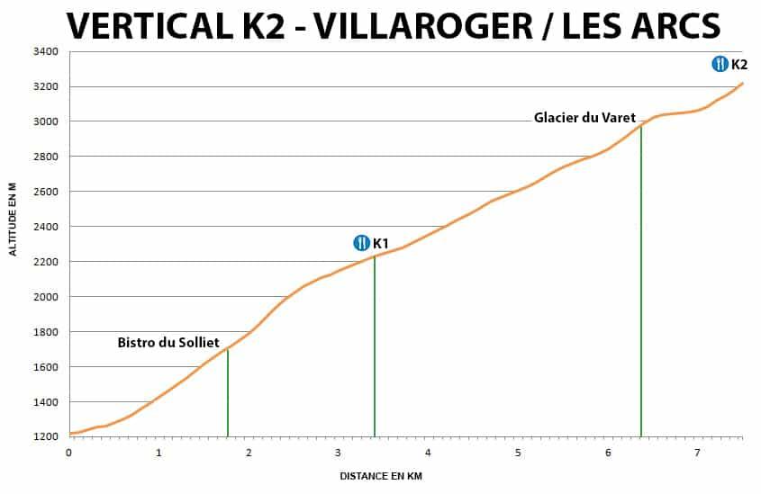 Profil Vertical K2 Villaroger