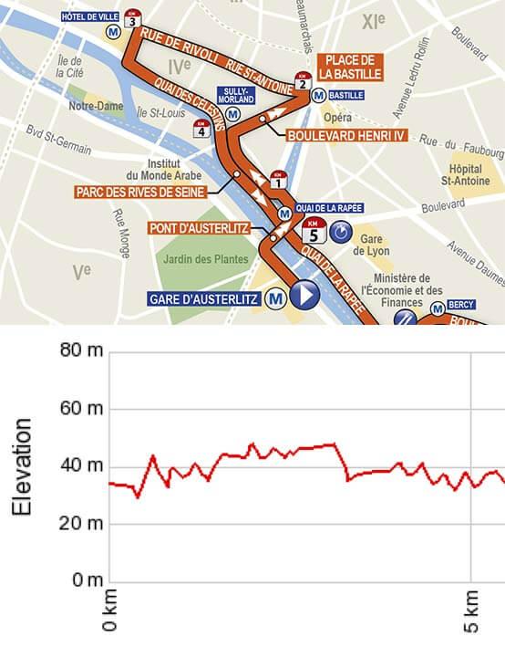 Parcours de semi de Paris: KM0 à KM5