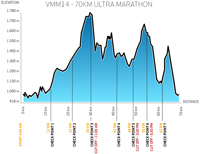 Vietnam Mountain Marathon højdeprofil for 70 km. Grafik: VMM