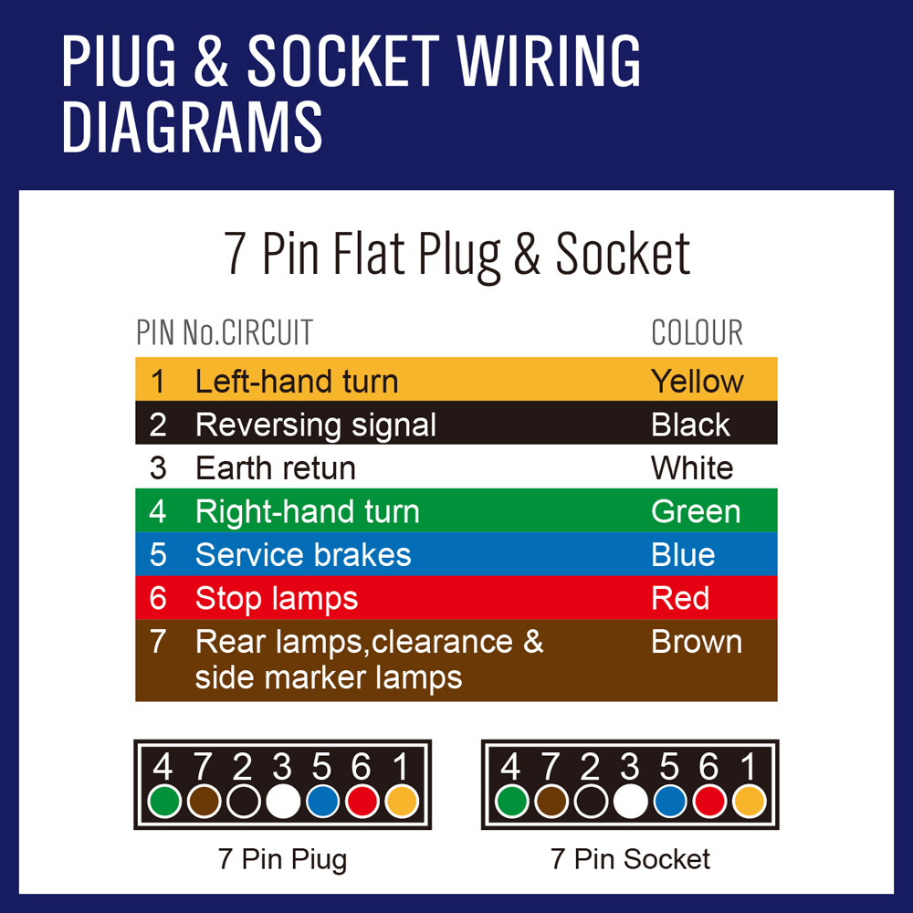 Diagram Wiring Diagram For 7 Pin Plug Database