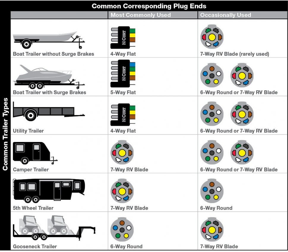 [DIAGRAM] 4 Pin Flat Trailer Wiring Diagram 7 Way Plug