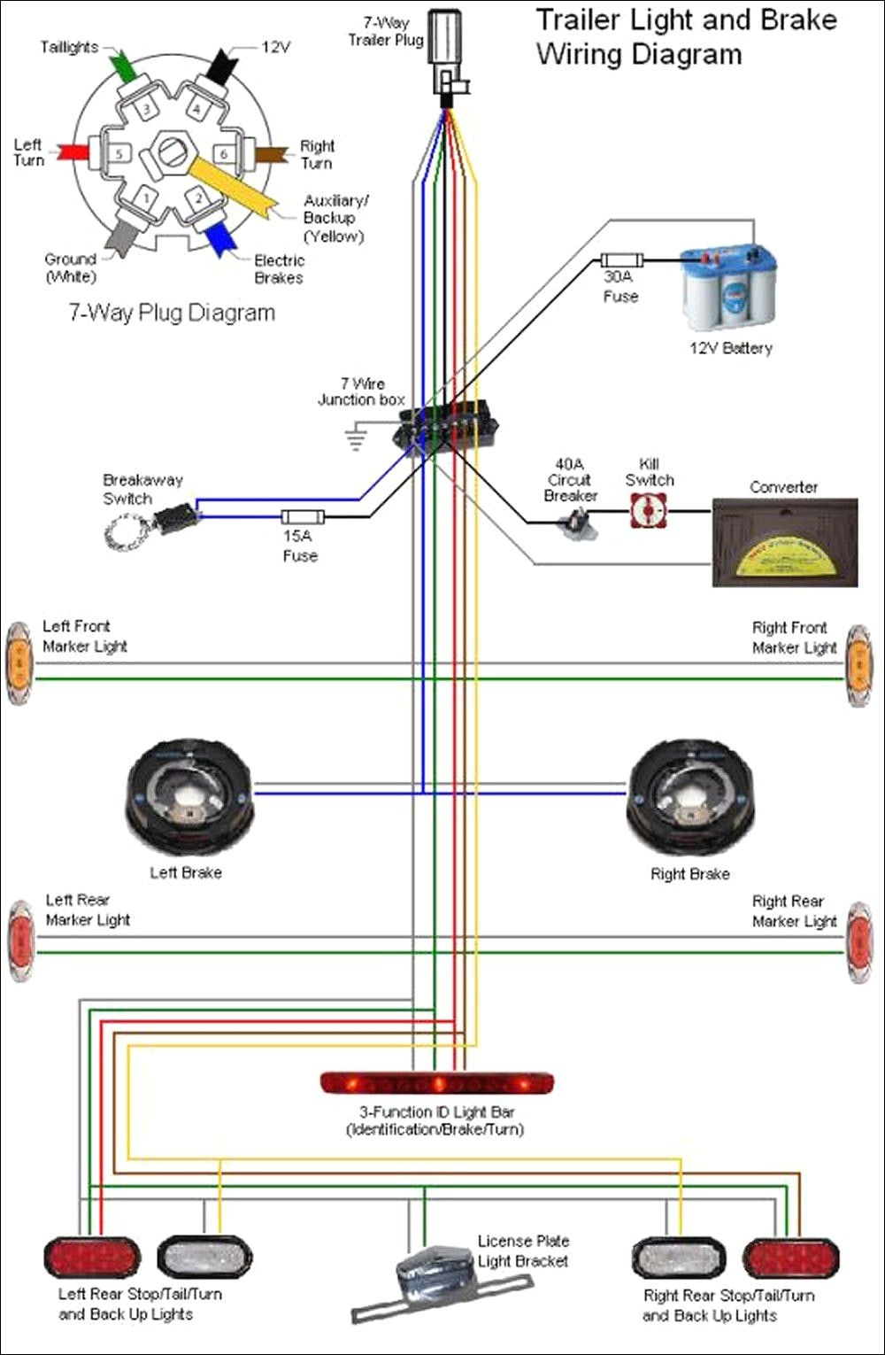 [DIAGRAM_0HG]  Wiring Diagram For 6 Blade Trailer Plug | 7 Way Trailer Wiring Diagram Tractor |  | Wiring Diagram