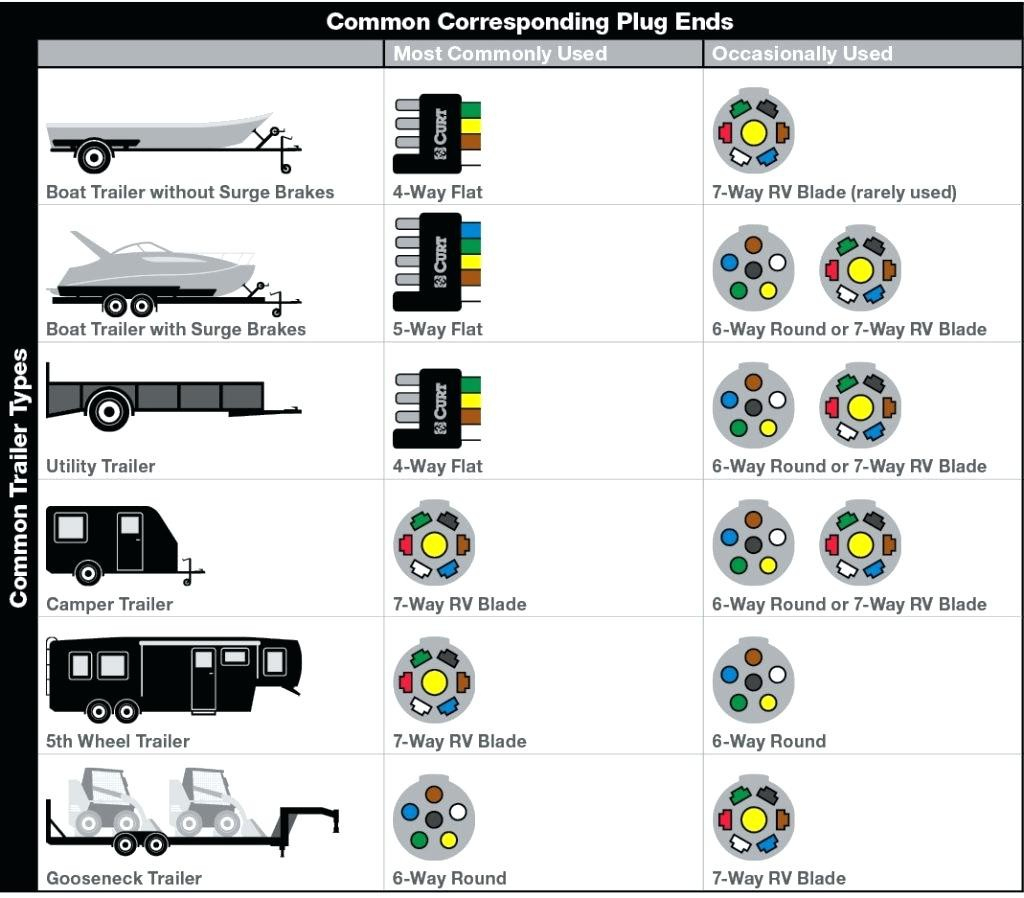 gm 7 pin trailer wiring diagram picture