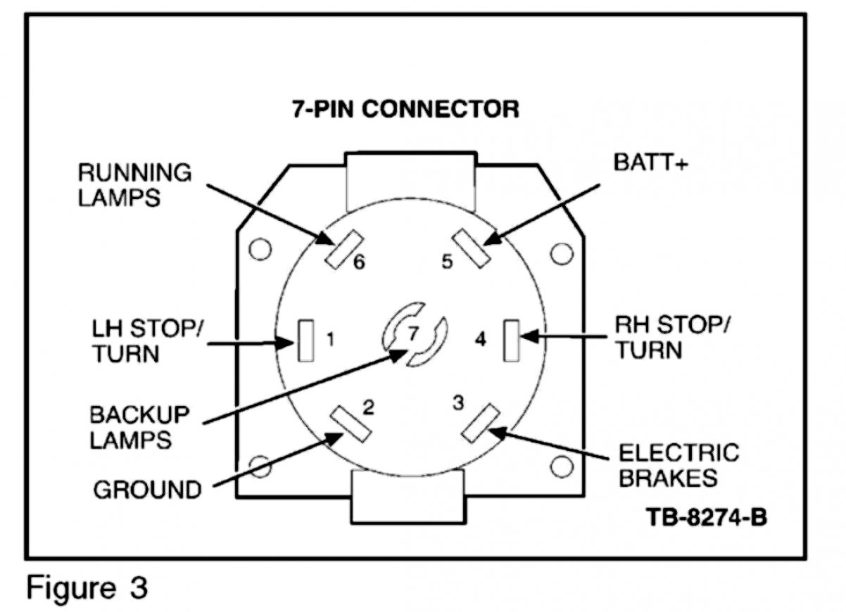 [DIAGRAM] 4 Blade Trailer Plug Wiring Diagram Wiring