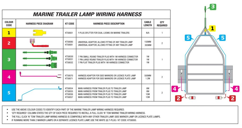 7 Pin Wiring Harness Difference Wiring Diagram Forward