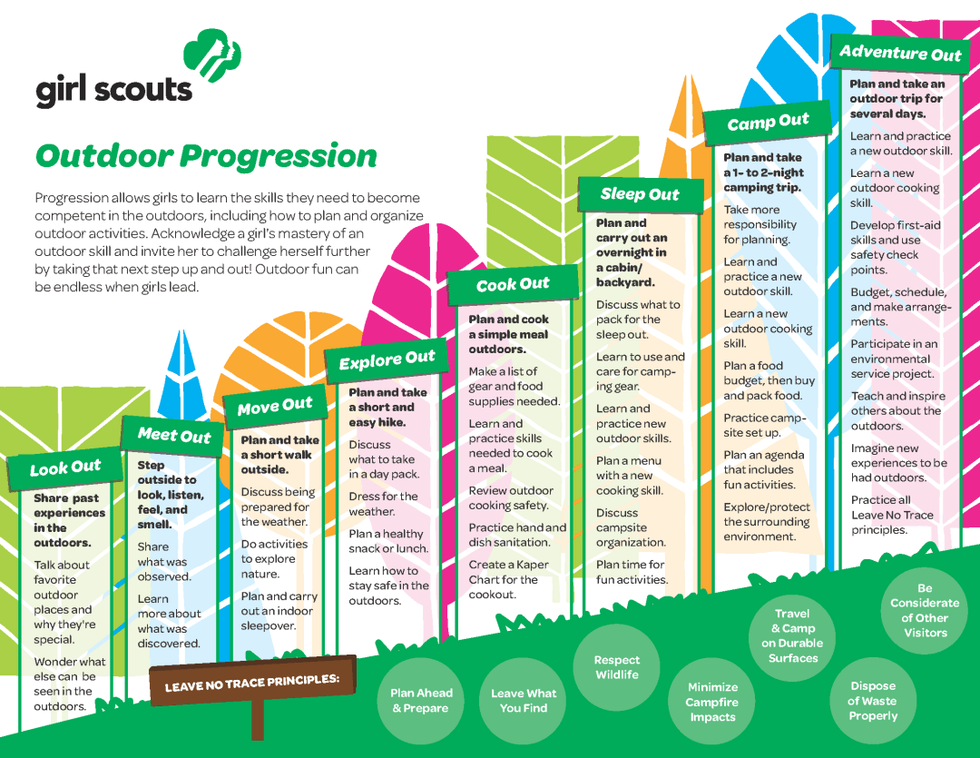 Girl Scout Outdoor Progression Chart