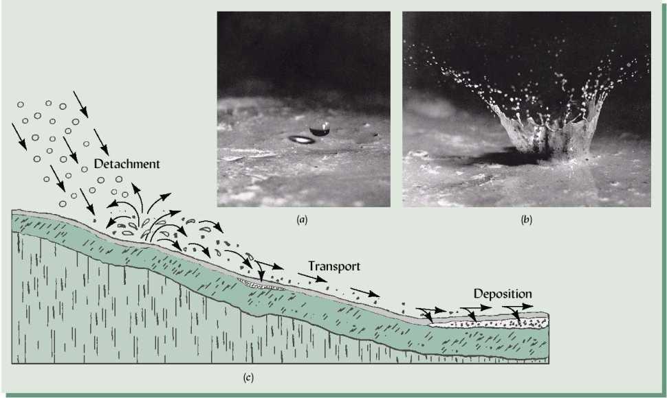 Erosion_process
