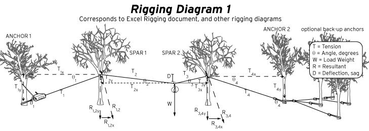 rigging-set-up-top