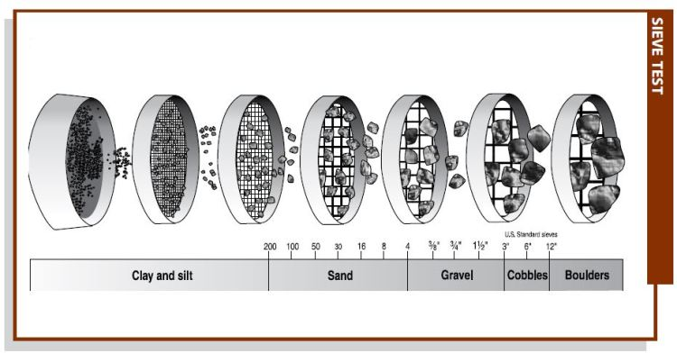 sieves-soil