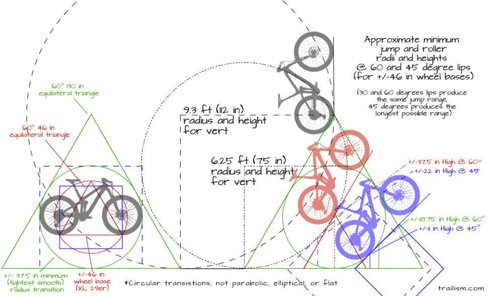 Bike Jump Design Trailism