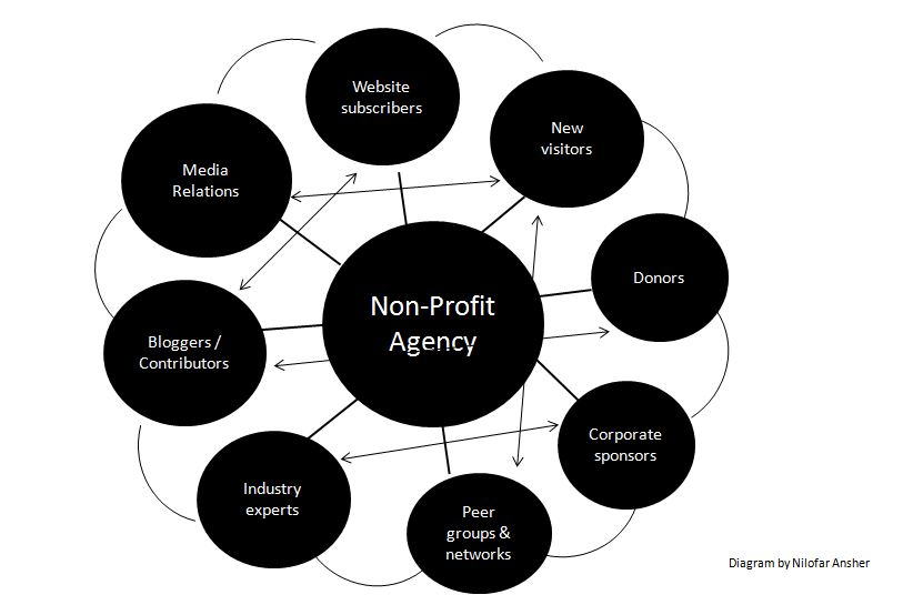 Outreach for NonProfits Best Practices for Beginners  trail of papercuts