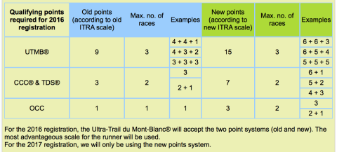 UTMB-new-points-qualification
