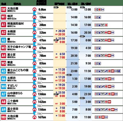 2016年のUTMFの日程表。