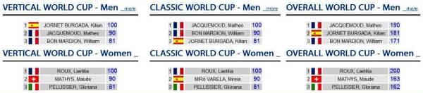 Ski Mountaneering 2013 world cup rankings after first race Ahrntal.