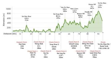 2014-vibram-hong-kong-100k-course-elevation-profile-600x318