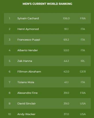 WMRA_Men_Ranking_2021