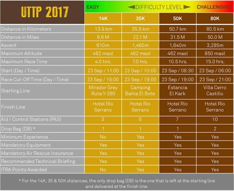 Tabla_UTTP_2017_ENG_900