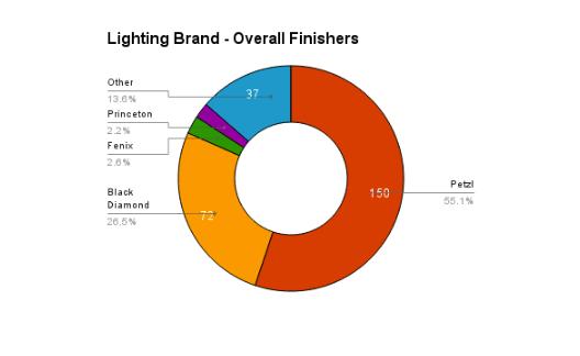 2016 Light Western States Endurance 100 Ultra