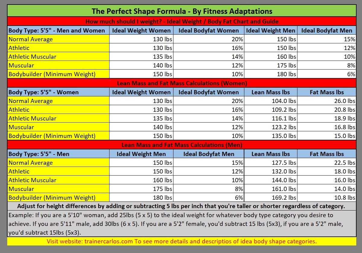 Find Ideal Weight with Chart - The Perfect Shape Formula | Step 1