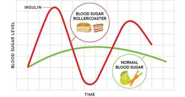blood sugar roller coaster
