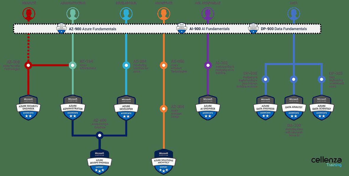 Parcours de formations et de certifications sur le Cloud Azure Microsoft