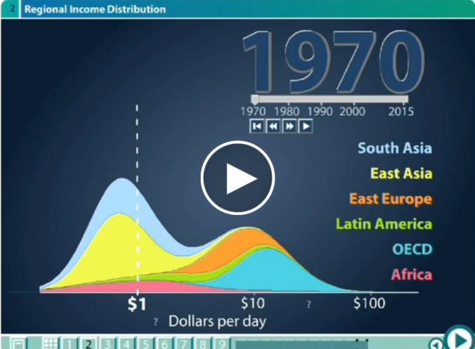 DataViz2 (Hans Rosling)