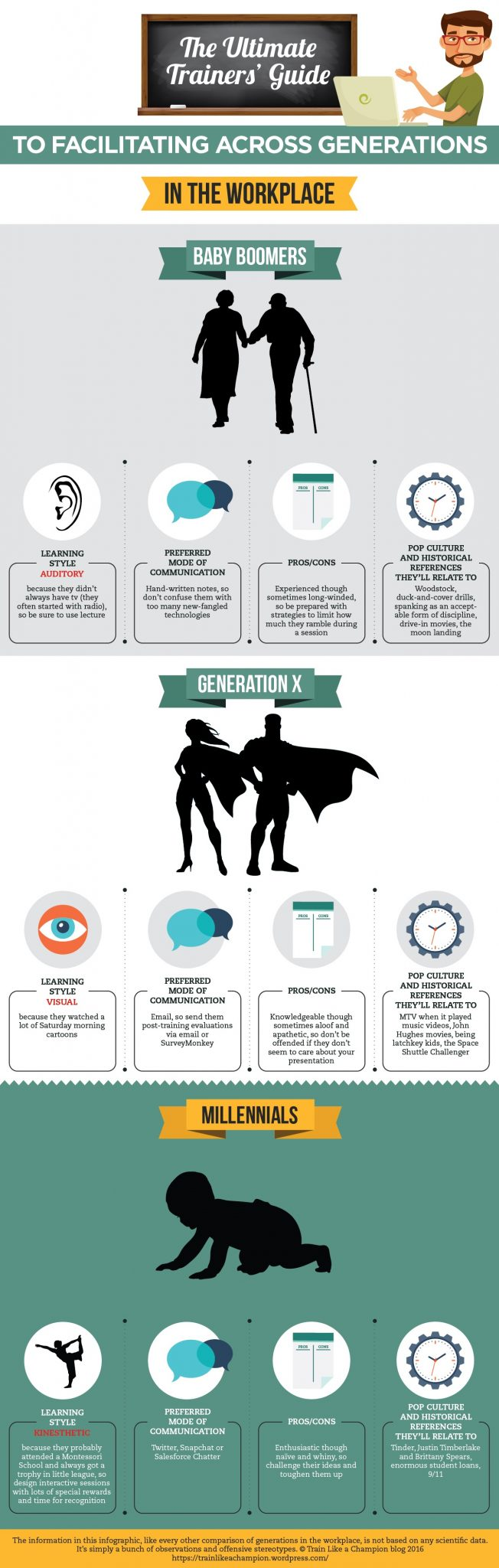Infographic_Generations_Training
