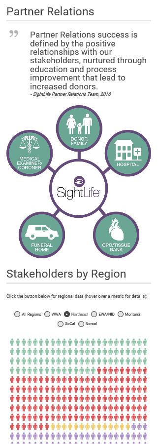 Infographic - Partner Relations 2