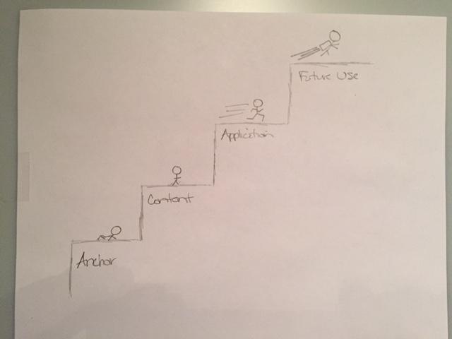 Instructional Design Steps 2 (Sketch)