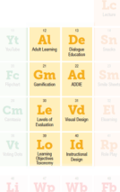 Periodic Table of eLearning: Gas