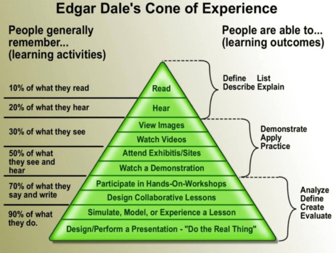 Dale - Cone of Experience