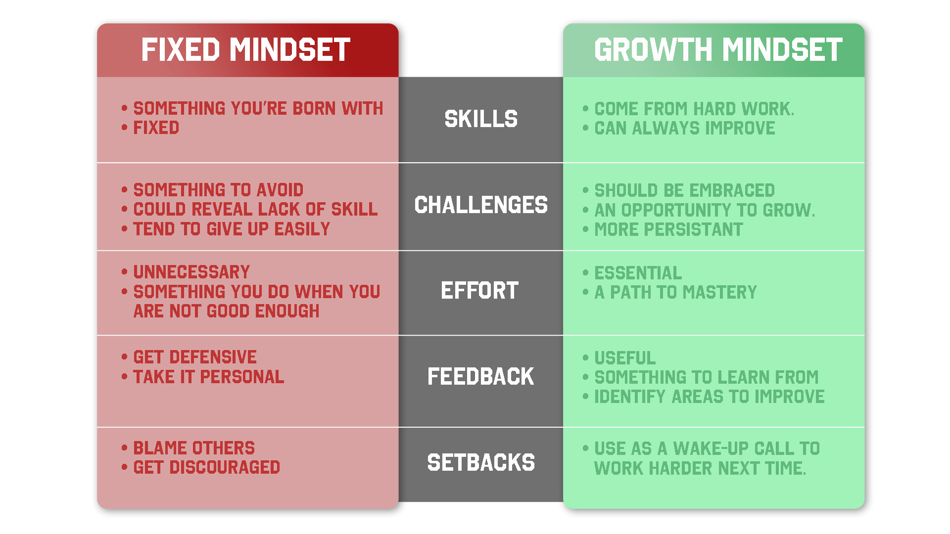 mindset table