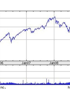 Indian stock market chart last years also is the rupee exchange rate inversely proportional to rh trak