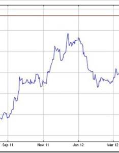 Live  spot gold price chart in inr indian rupee international financial markets data with updates every minute charts ounces grams also vs dollar history graph google do you believe god rh tubetoile
