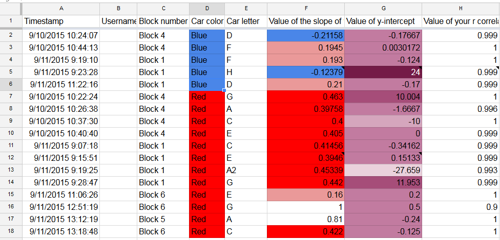 results sorted by color