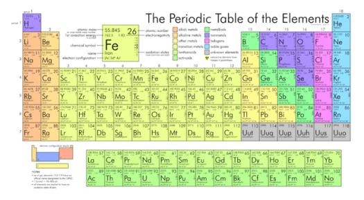 traditional periodic table