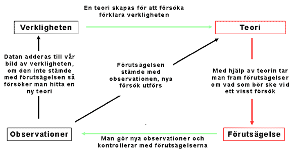 En illustration över den vetenskapliga processen