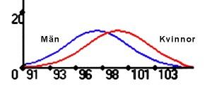Normalfördelningen mellan förhållandet D2:D4 hos män och kvinnor.