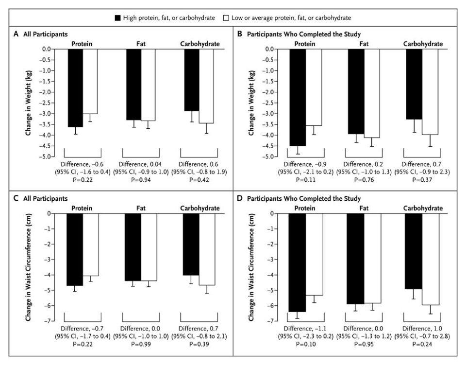 Här kan du se skillnaderna i vikt mellan deltagarna: