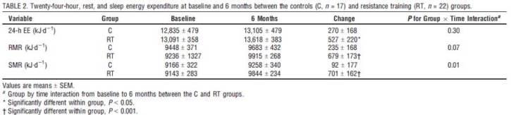 Tabellen visar förändringar i 24 timmars energiförbrukning