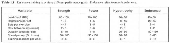 Tabellen visar med vilken intensitet man bör ligga större delen av tiden vid olika träningsmål. BodyPump hade kommit i en ytterligare ruta med ännu större fokus på uthållighet. Bilden är tagen från Mel Siffs bok Supertraining