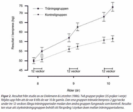 Barnen i den här studien fick träna i 12 veckor under tre perioder med 9 månaders uppehåll mellan perioderna. Grafen visar hur styrkan bestod hos styrketräningsgruppen trots uppehåll