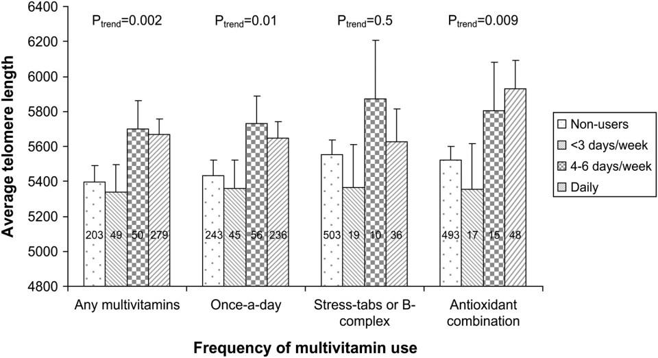 telomerlangd-vitamin