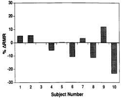 Energiförbrukningen i vila (RMR) hos deltagarna i studien