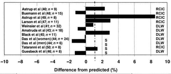 Figuren visar skillnaden mellan beräknad energiförbrukning och faktisk energiförbrukning för deltagarna i de studier som använt DLW på personer som gått ner i vikt