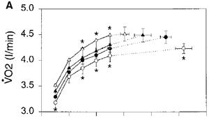 Syreupptagningen av cyklisterna i de olika försöken. Ihålig cirkel och triangel representerar det avlastade respektive det belastade försöket och de ifyllda är controllgrupperna i de båda försöken.