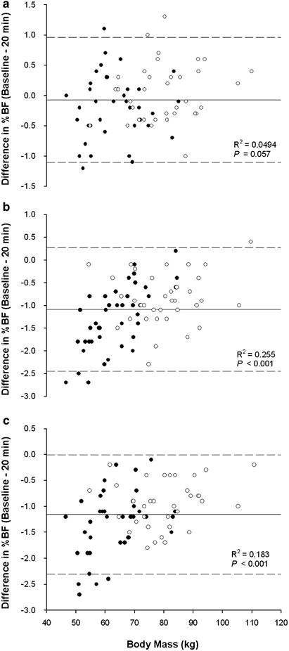 Skillnader mellan individer för förändringar av bf%. De vita prickarna är männen och de svarta prickarna är kvinnor.