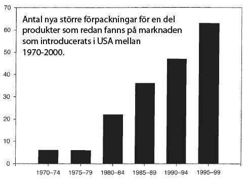 Trenden att sälja större förpackningar ökar