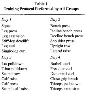 De olika övningarna som utfördes olika träningsdagar i referens 1