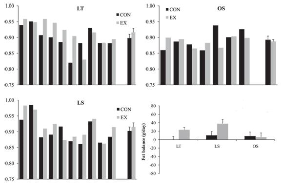 Skillnaden i respiratory quotient mellan vilo- och träningsdag